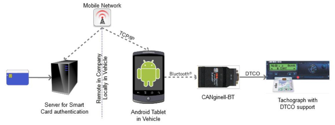 CANgineII Android API Telematik von ESS Embedded Systems Solutions GmbH