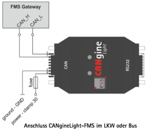 canginelight-fms Telematik von ESS Embedded Systems Solutions GmbH