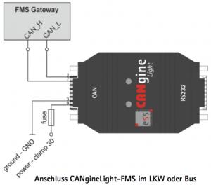 canginelight-fms Telematik und Protokollwandler von ESS Embedded Systems Solutions GmbH